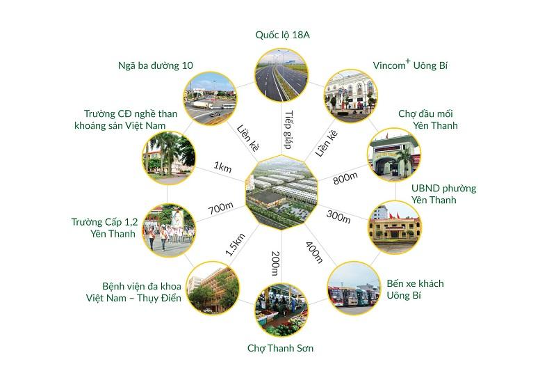 Uông Bí New City - Liên Kết Vùng