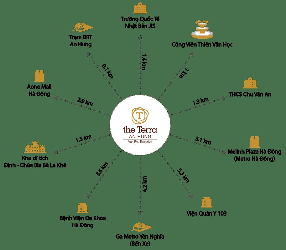 The Terra An Hưng - Liên Kết Vùng