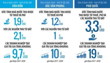3 đặc khu kinh tế Việt Nam: Dọn tổ đón phượng hoàng